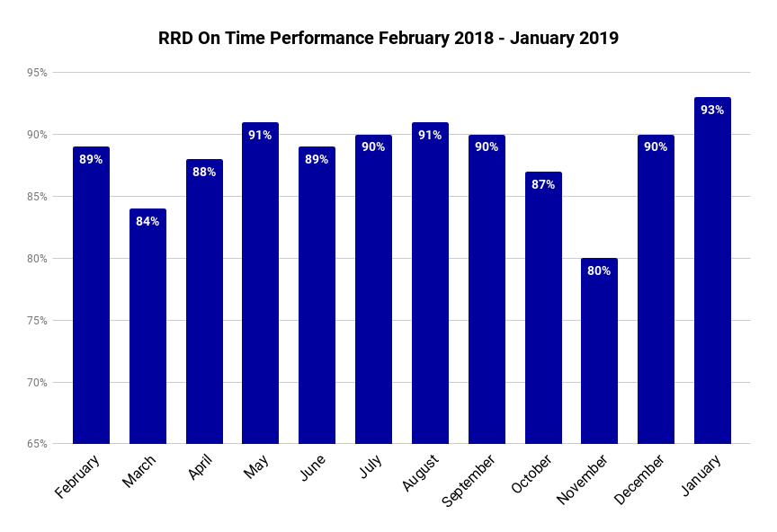 RRD On-Time Performance